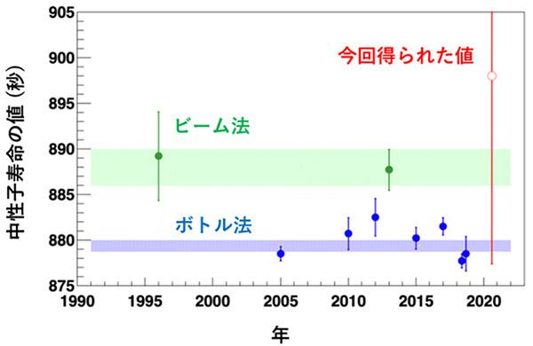 中性子寿命の測定値