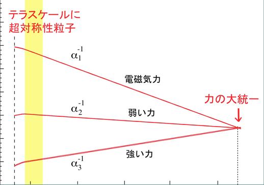 テラスケール物理:領域の概要
